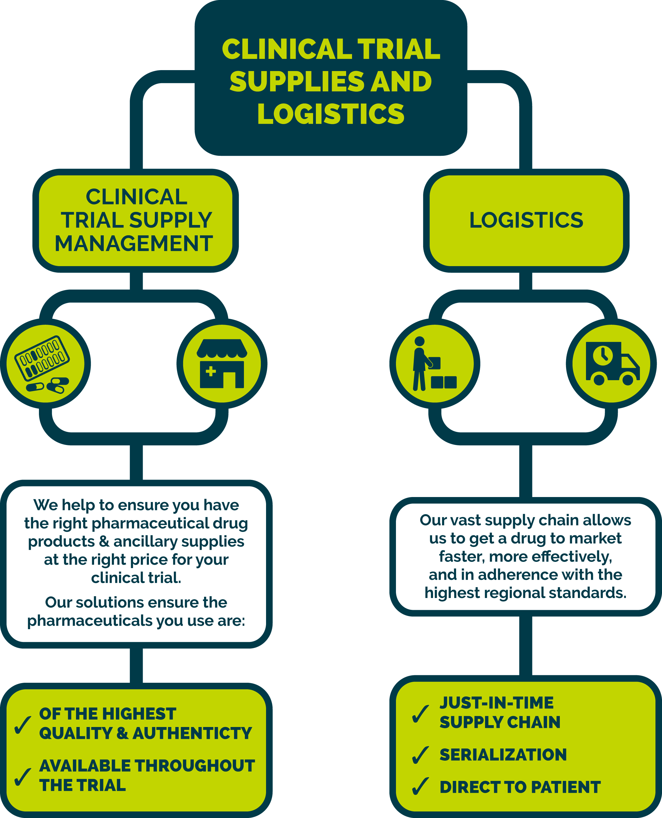 Trial Supplies & Logistics | Zuellig Pharma | Making