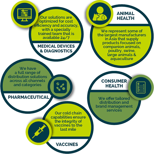 Distribution Services | Zuellig Pharma | Making healthcare